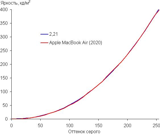 MacBook Air 2020 21
